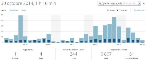 7 mois après le lancement du blog privé pour les coureurs de la SRC, avec seulement 30 abonnés, de nombreux clics. ce blog vous intéresse !