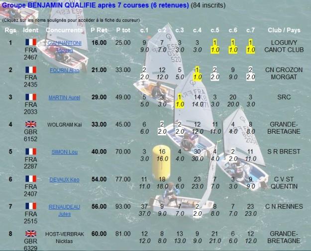 Aurel est bien installé en troisième position, mais le premier, avec trois places de premier jeudi, a pris le large.