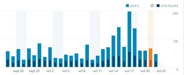 Nous avons frisé le record de visites ce mois d'octobre avec des pics lors du championnat de Calédonie.