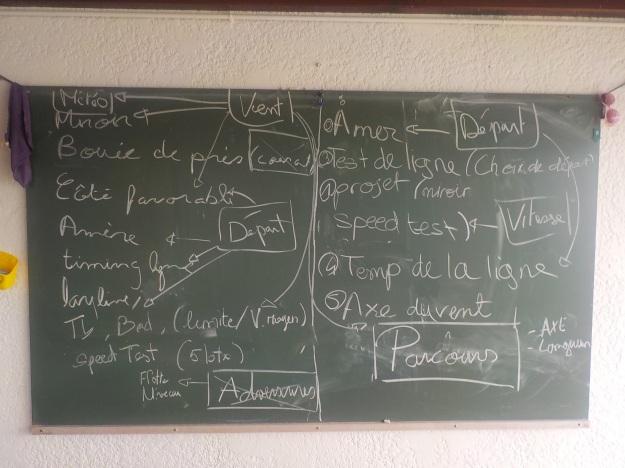 Brainstorming en salle pour évaluer les paramètres à prendre en compte pour préparer une manche.